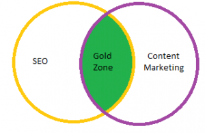SEO Brisbane & Content Marketing