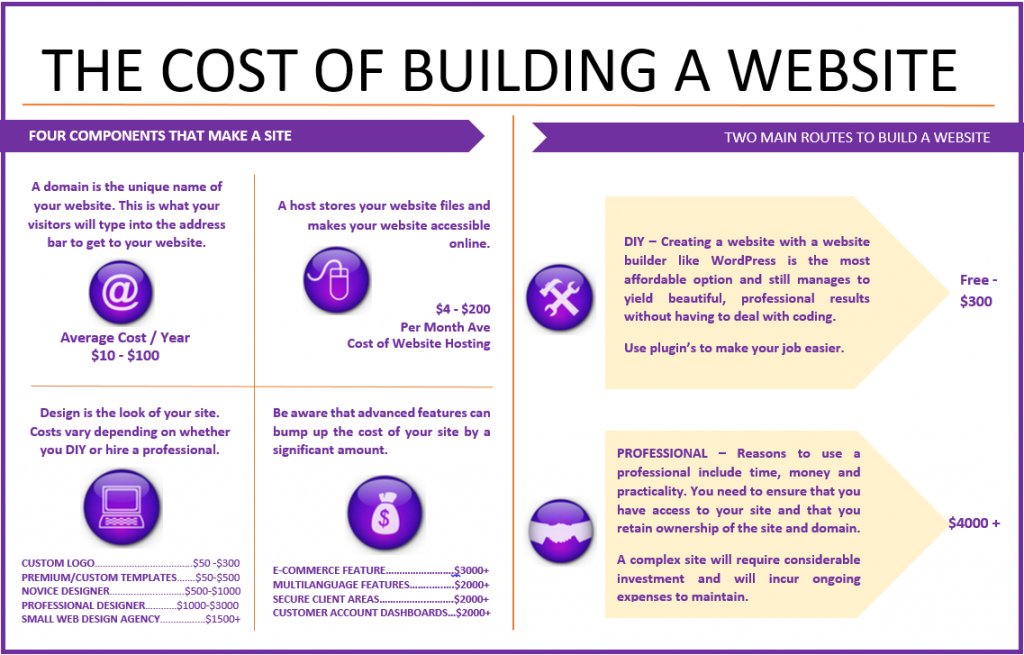 Web design Brisbane cost infographic